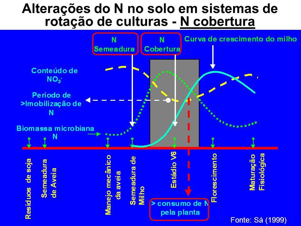 Alterações do N no solo em sistemas de rotação de culturas - N cobertura