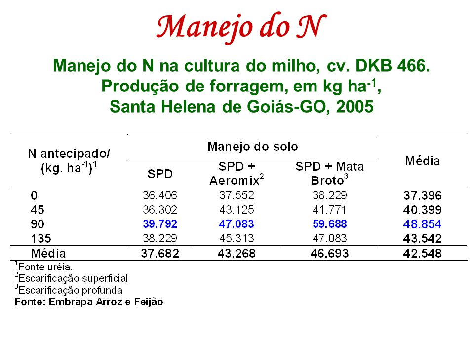 Manejo do N Manejo do N na cultura do milho, cv. DKB 466.