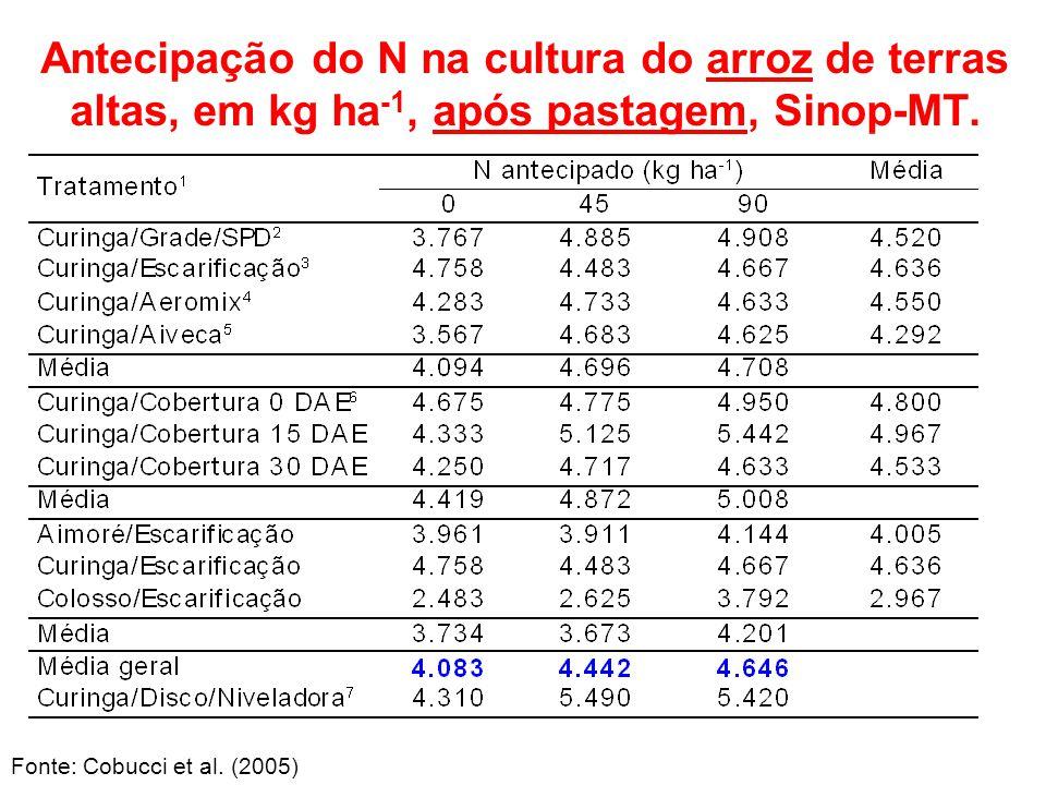 Antecipação do N na cultura do arroz de terras altas, em kg ha-1, após pastagem, Sinop-MT.