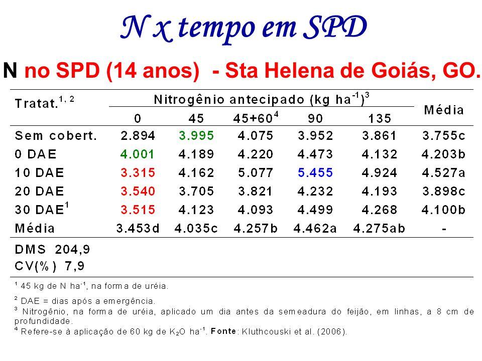 N no SPD (14 anos) - Sta Helena de Goiás, GO.