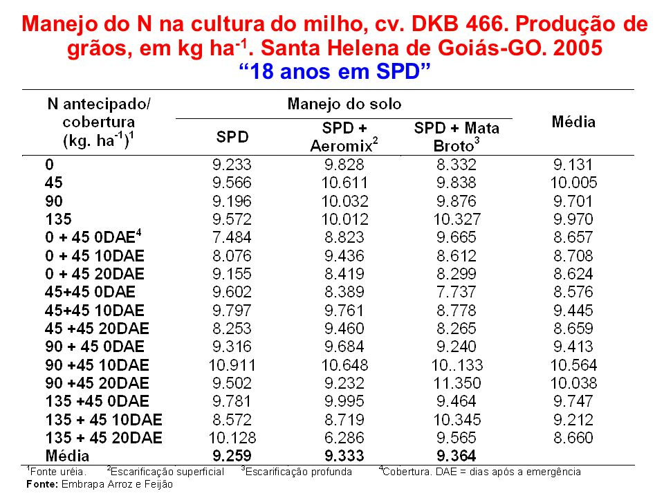 Manejo do N na cultura do milho, cv. DKB 466