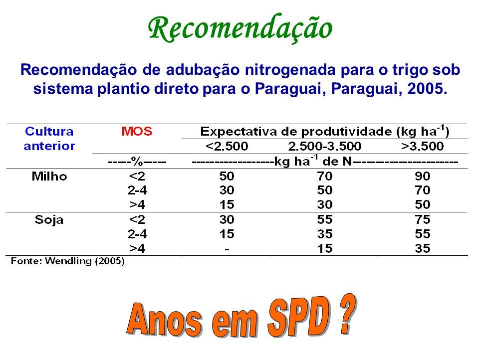 Recomendação Anos em SPD