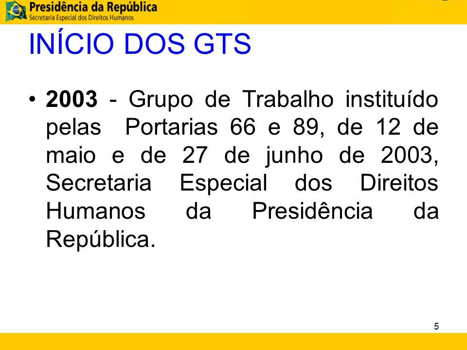 INÍCIO DOS GTS