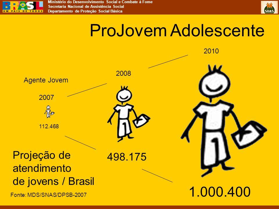 ProJovem Adolescente 1.000.400 Projeção de 498.175