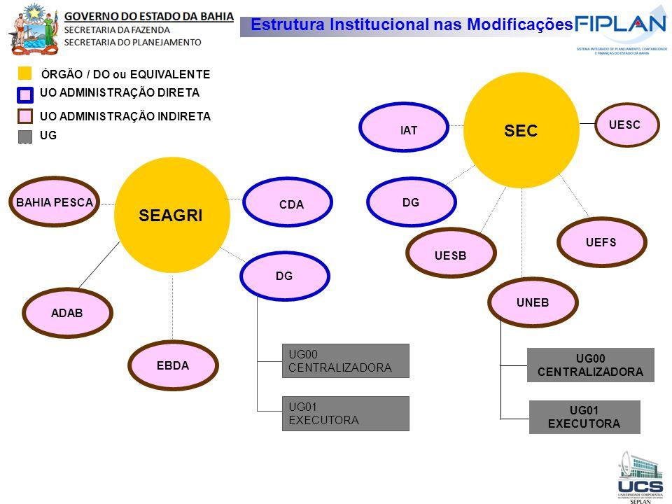 Estrutura Institucional nas Modificações