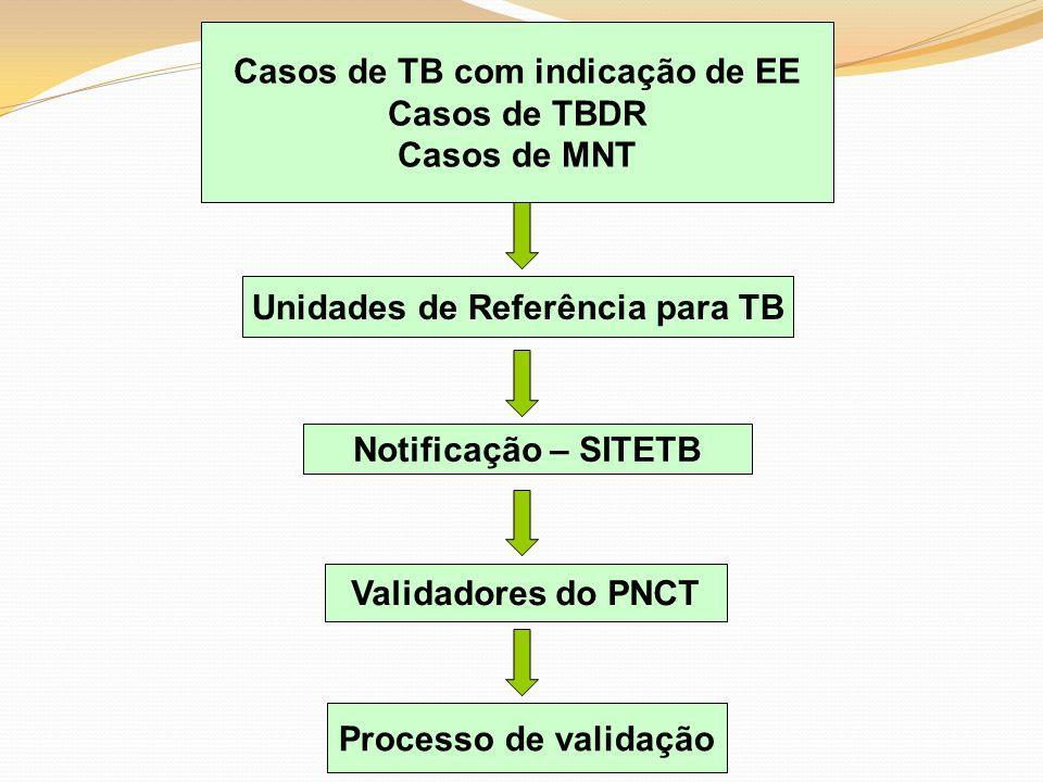 Casos de TB com indicação de EE Unidades de Referência para TB