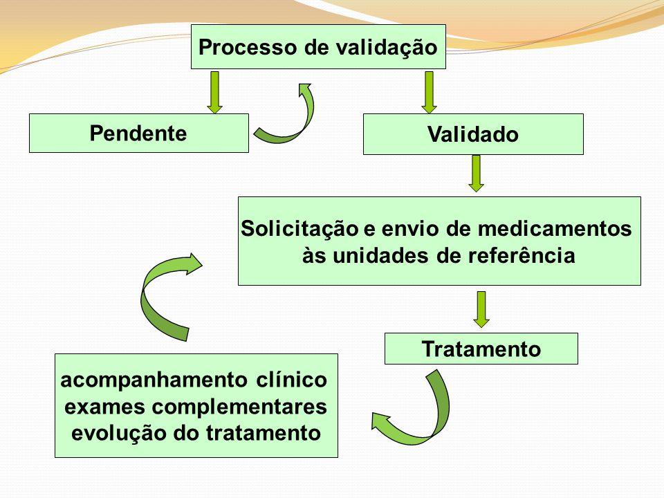 Solicitação e envio de medicamentos às unidades de referência