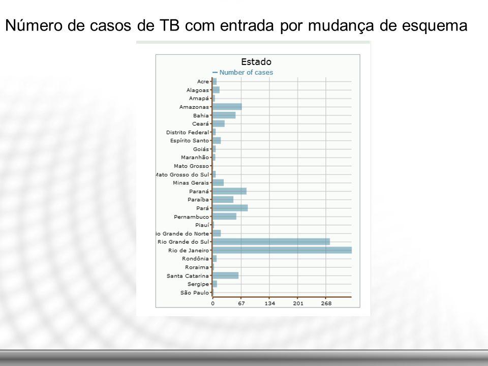Número de casos de TB com entrada por mudança de esquema