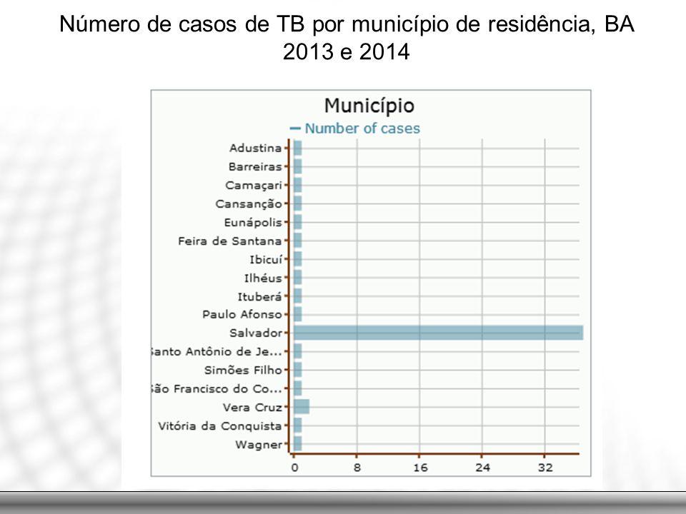 Número de casos de TB por município de residência, BA 2013 e 2014