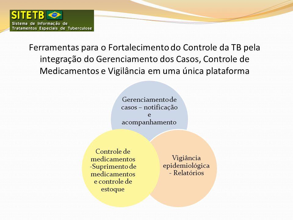 Ferramentas para o Fortalecimento do Controle da TB pela integração do Gerenciamento dos Casos, Controle de Medicamentos e Vigilância em uma única plataforma