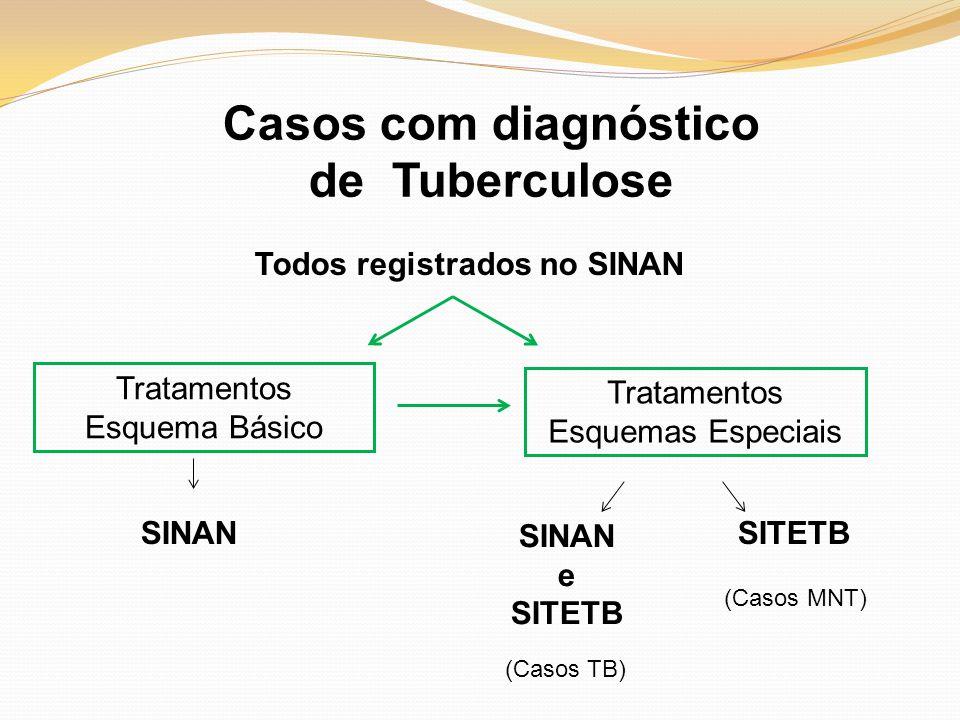 Casos com diagnóstico de Tuberculose Todos registrados no SINAN