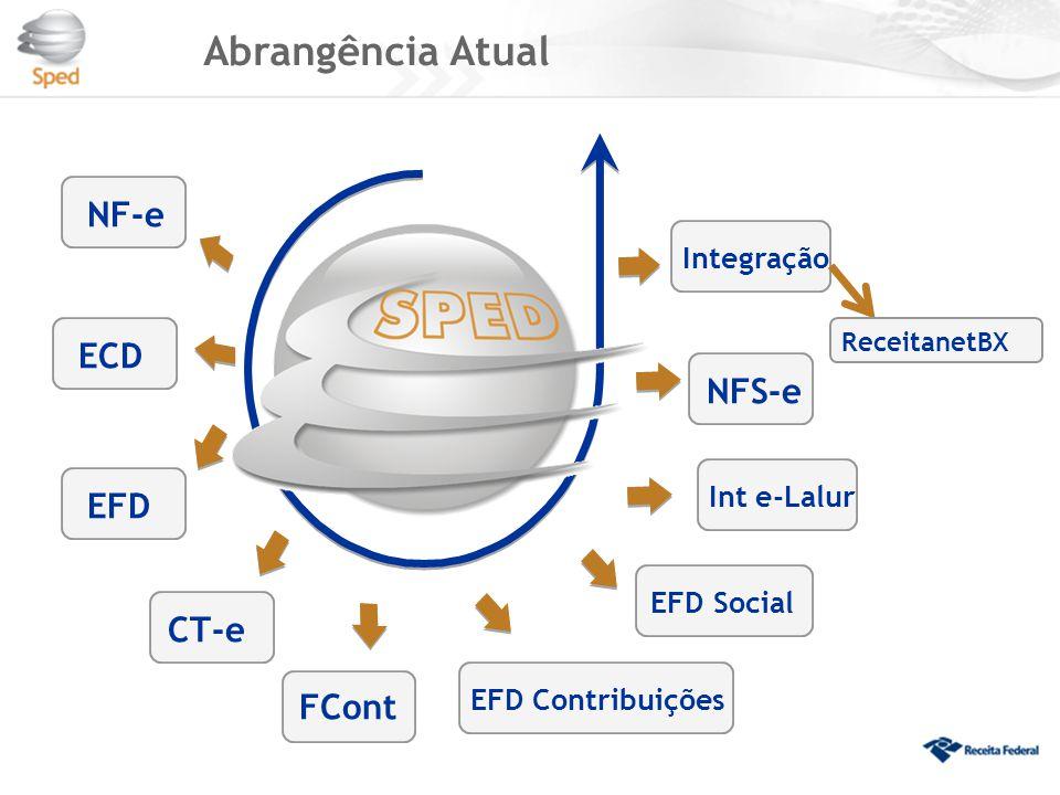 Abrangência Atual Integração Int e-Lalur EFD Social EFD Contribuições
