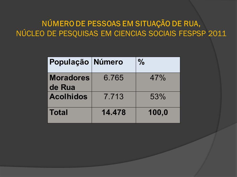 NÚMERO DE PESSOAS EM SITUAÇÃO DE RUA, NÚCLEO DE PESQUISAS EM CIENCIAS SOCIAIS FESPSP 2011