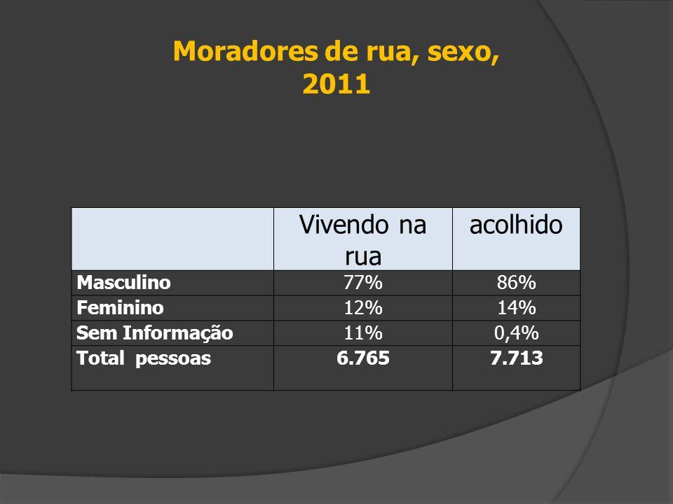Moradores de rua, sexo, 2011 Vivendo na rua acolhido Masculino 77% 86%