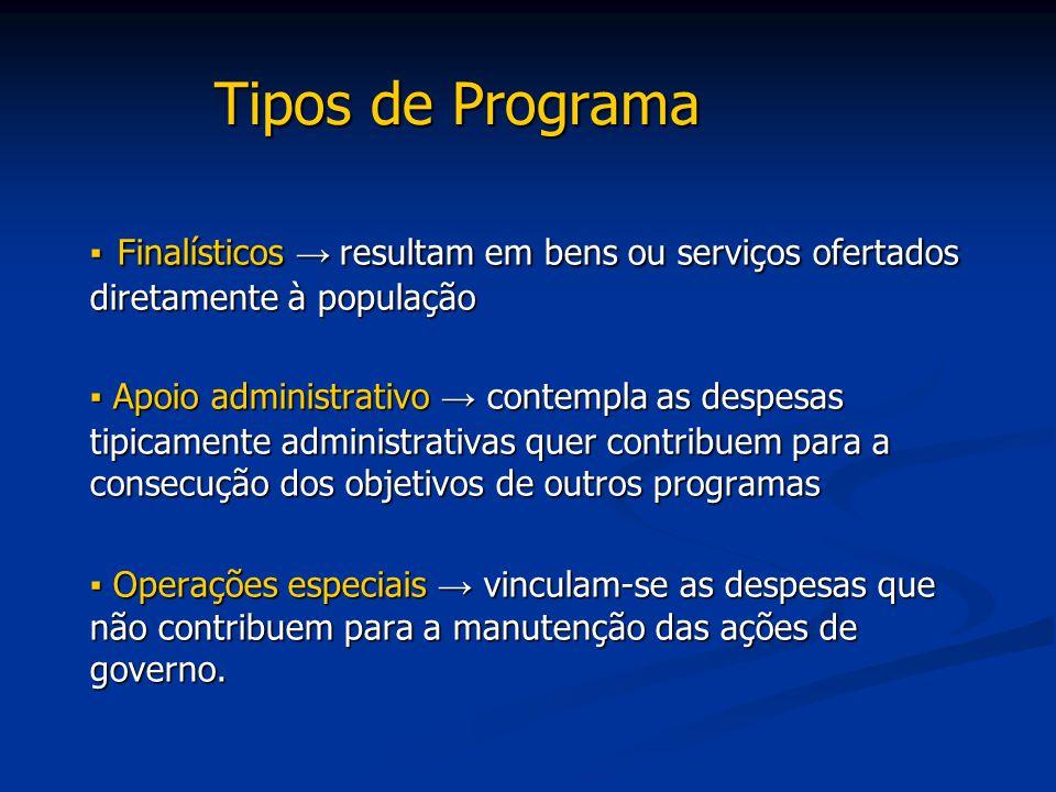 Tipos de Programa ▪ Finalísticos → resultam em bens ou serviços ofertados diretamente à população.