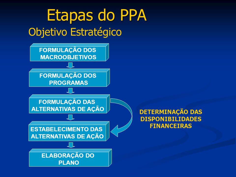DETERMINAÇÃO DAS DISPONIBILIDADES FINANCEIRAS