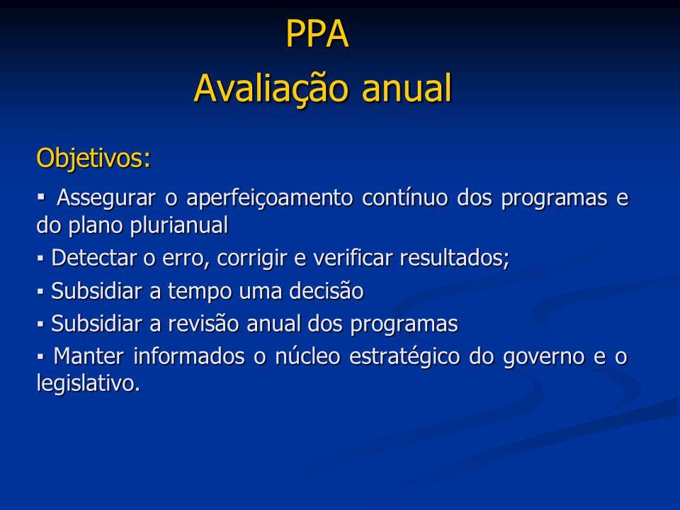 PPA Avaliação anual Objetivos: