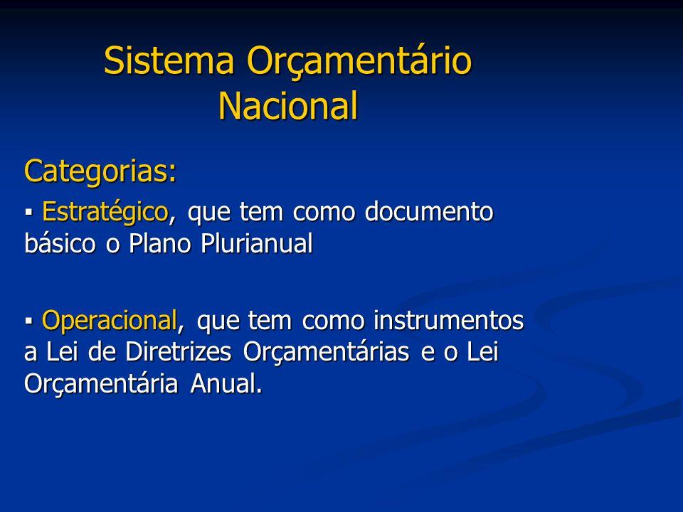 Sistema Orçamentário Nacional