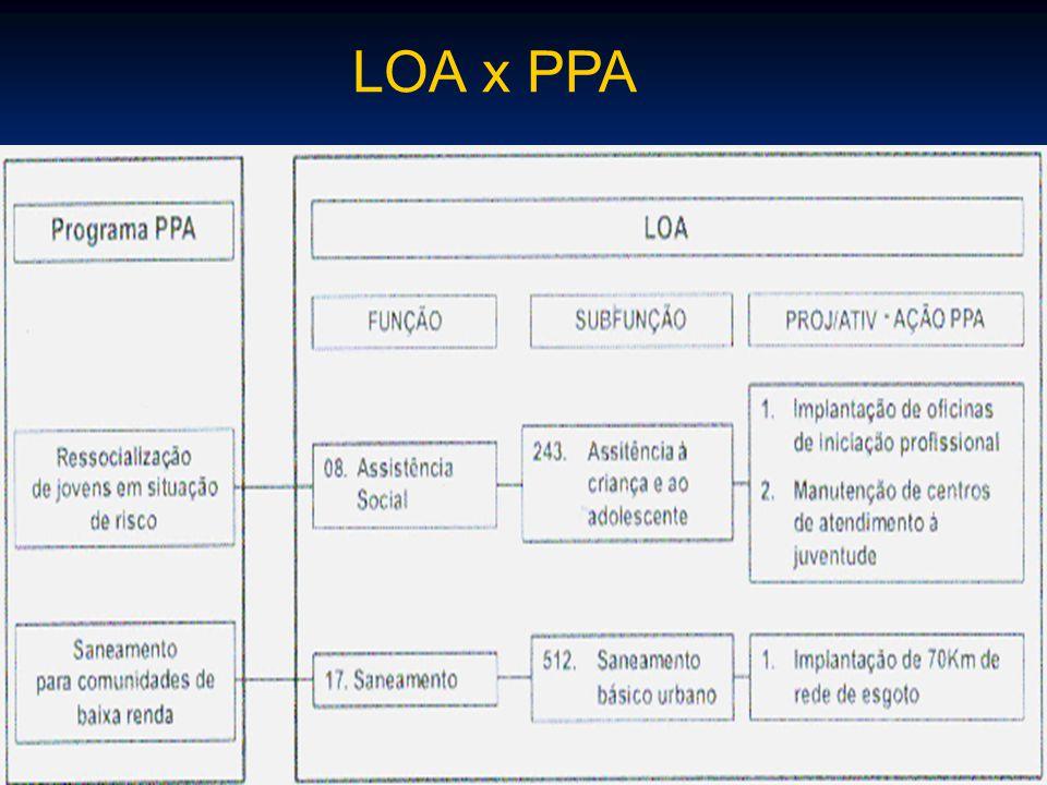 LOA x PPA
