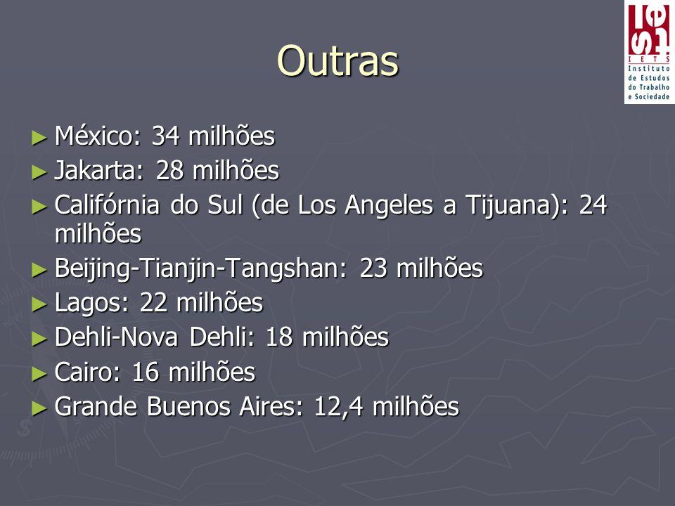 Outras México: 34 milhões Jakarta: 28 milhões