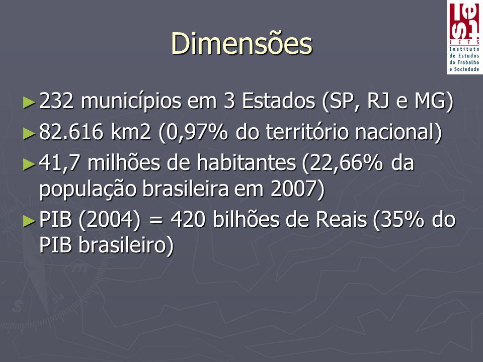 Dimensões 232 municípios em 3 Estados (SP, RJ e MG)