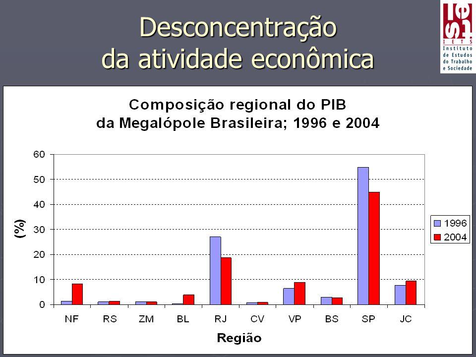 Desconcentração da atividade econômica