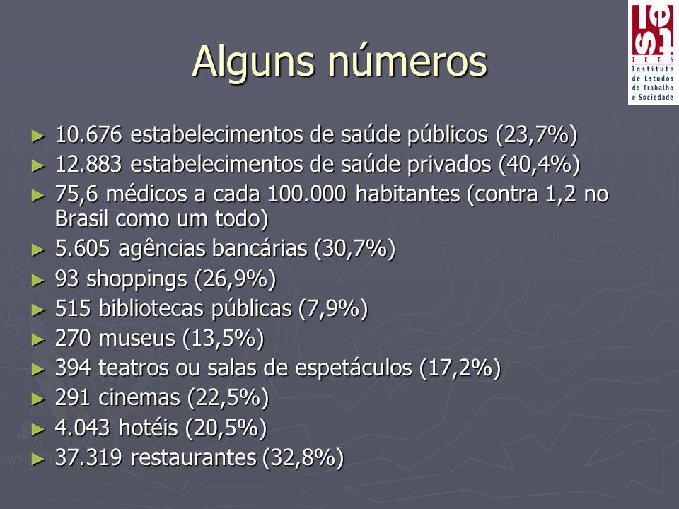 Alguns números 10.676 estabelecimentos de saúde públicos (23,7%)