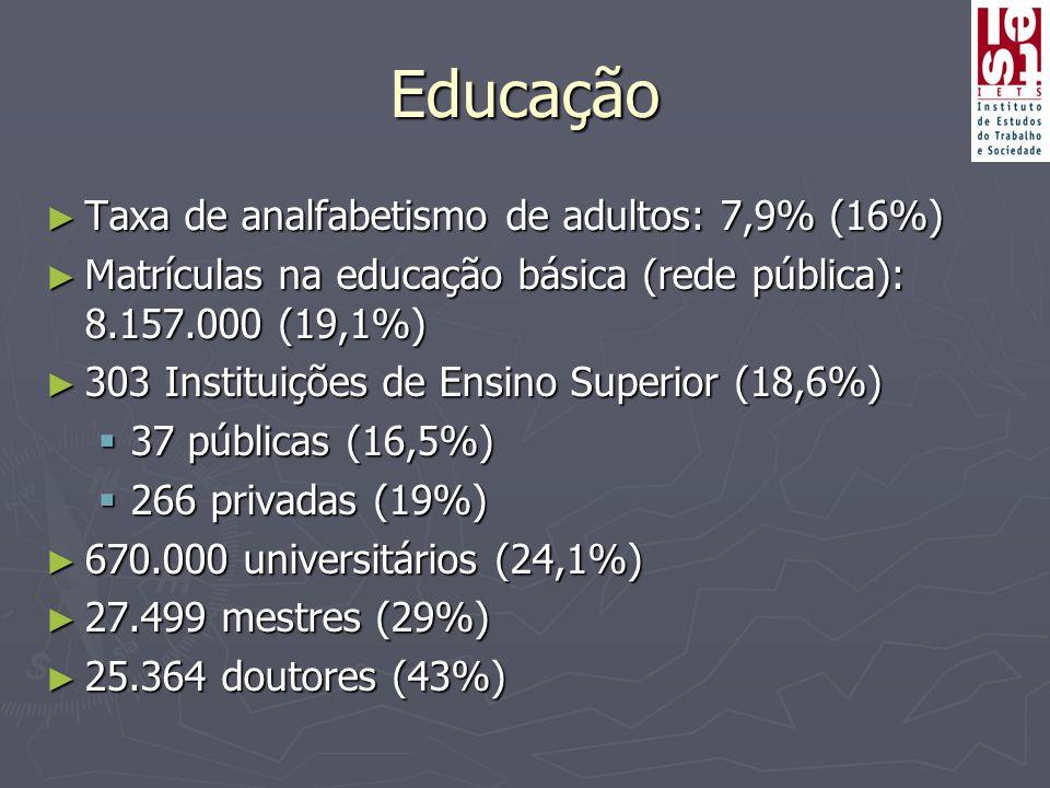 Educação Taxa de analfabetismo de adultos: 7,9% (16%)
