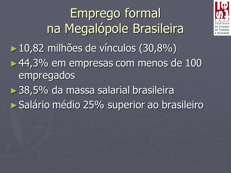 Emprego formal na Megalópole Brasileira