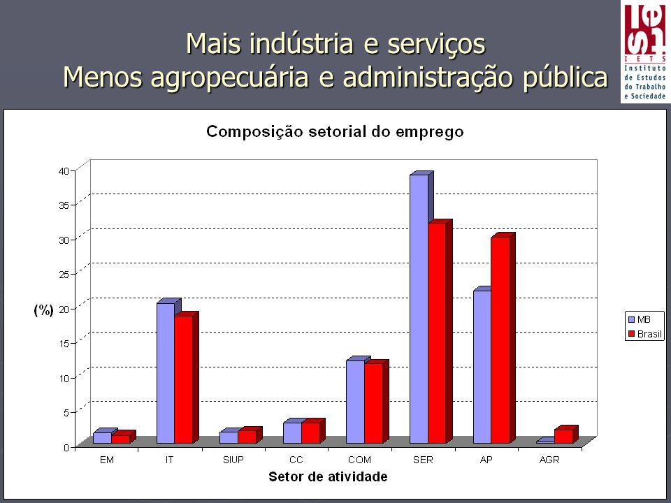 Mais indústria e serviços Menos agropecuária e administração pública