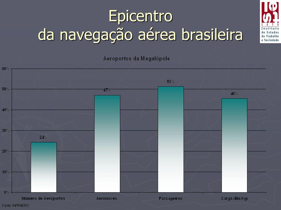 Epicentro da navegação aérea brasileira