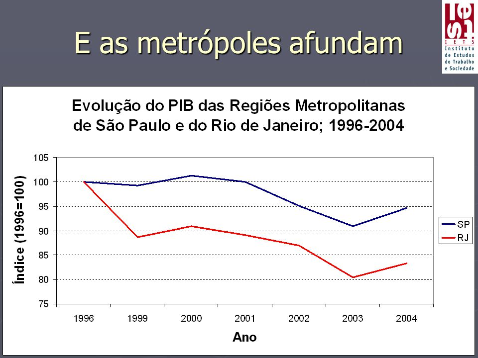 E as metrópoles afundam