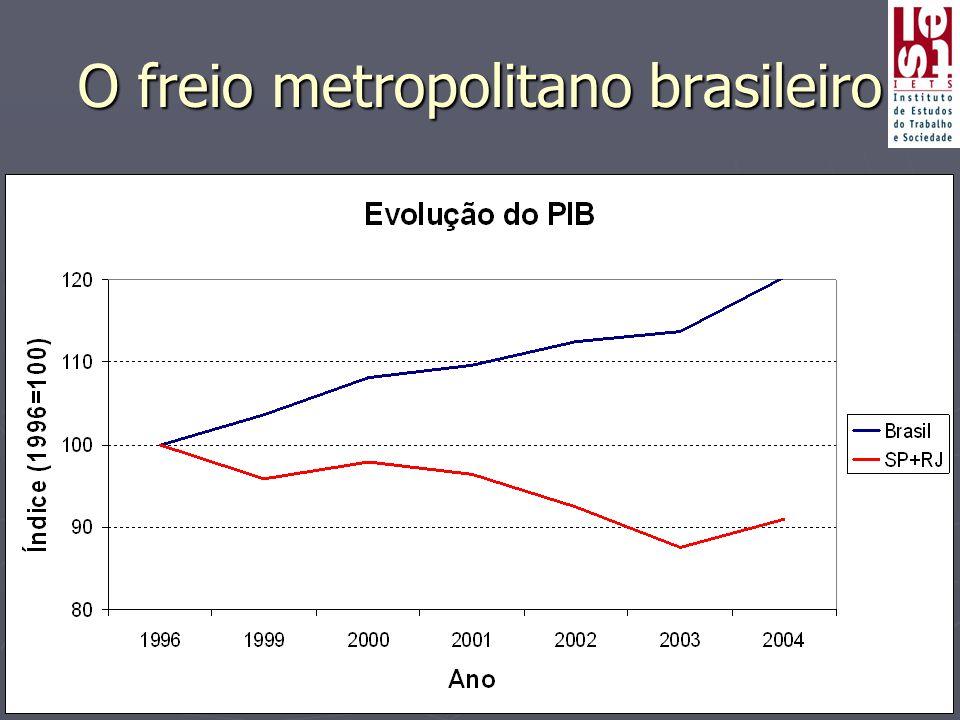 O freio metropolitano brasileiro