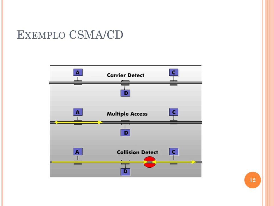 Exemplo CSMA/CD