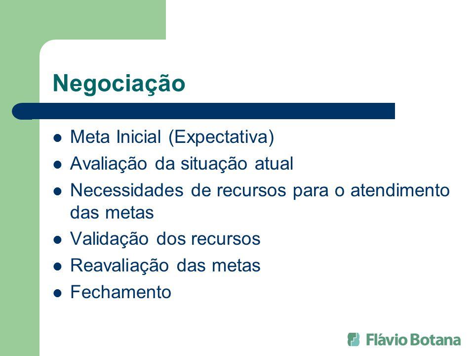 Negociação Meta Inicial (Expectativa) Avaliação da situação atual