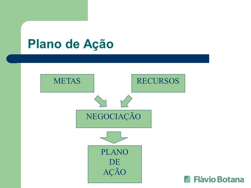 Plano de Ação METAS RECURSOS NEGOCIAÇÃO PLANO DE AÇÃO