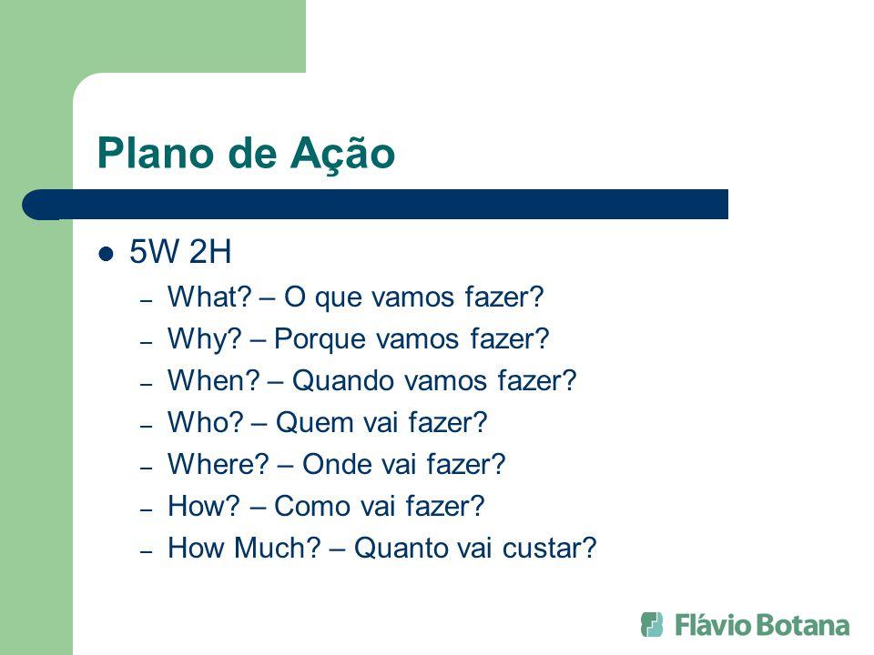 Plano de Ação 5W 2H What – O que vamos fazer