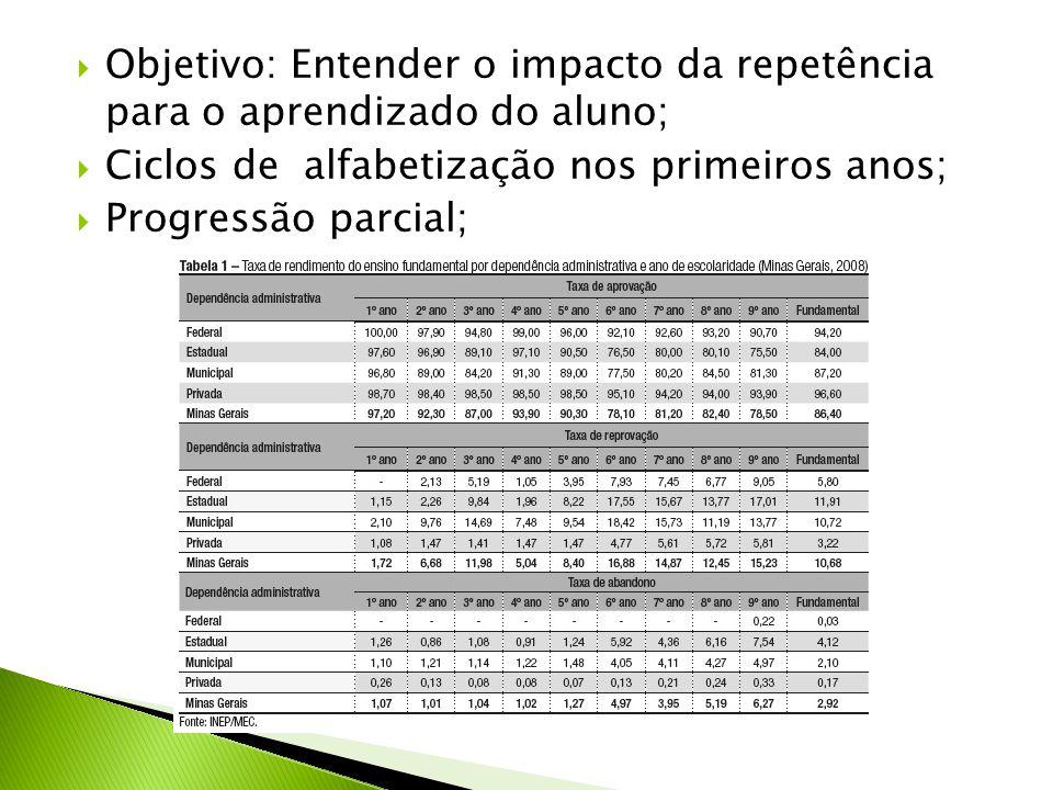 Objetivo: Entender o impacto da repetência para o aprendizado do aluno;