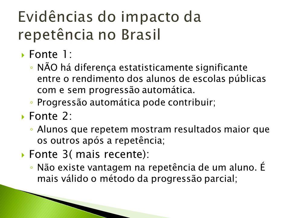 Evidências do impacto da repetência no Brasil