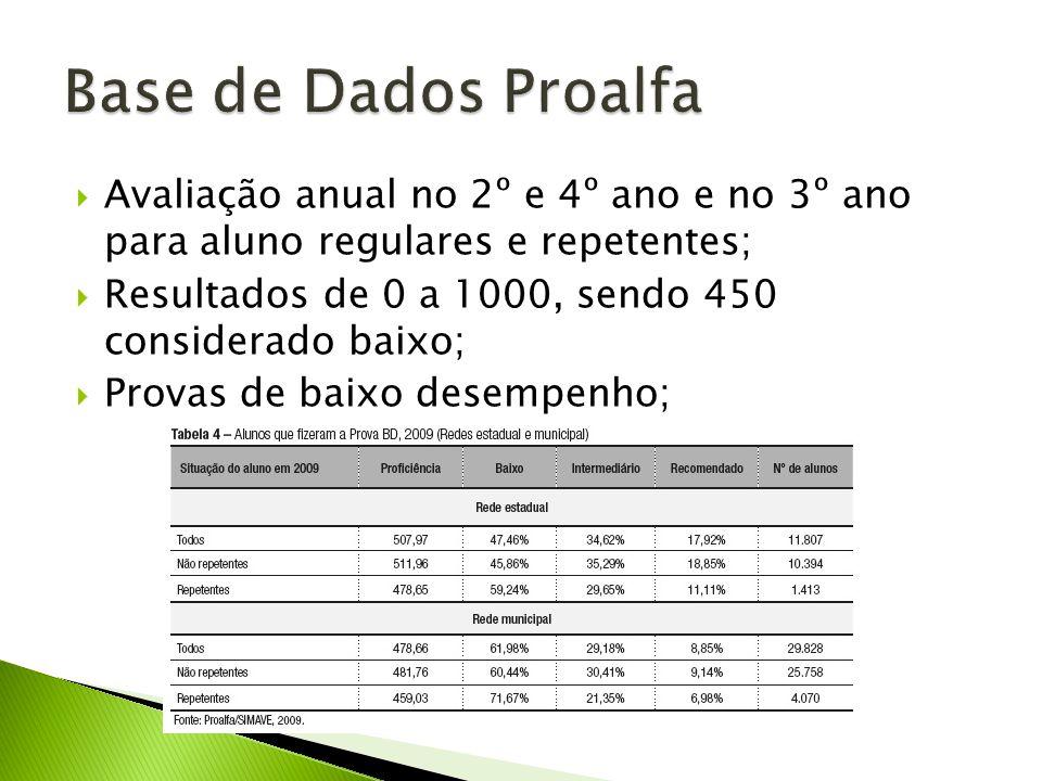 Base de Dados Proalfa Avaliação anual no 2º e 4º ano e no 3º ano para aluno regulares e repetentes;