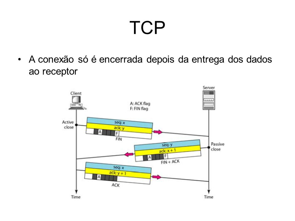 TCP A conexão só é encerrada depois da entrega dos dados ao receptor