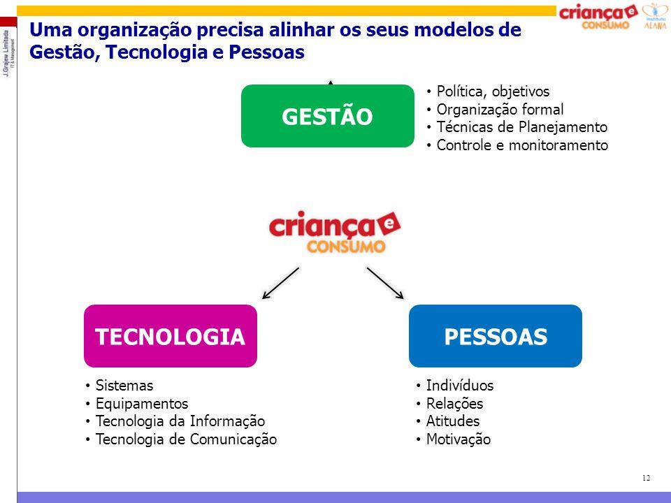 GESTÃO TECNOLOGIA PESSOAS