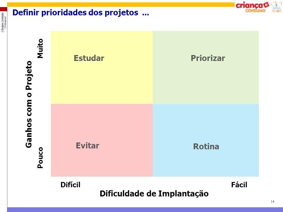 Definir prioridades dos projetos ...