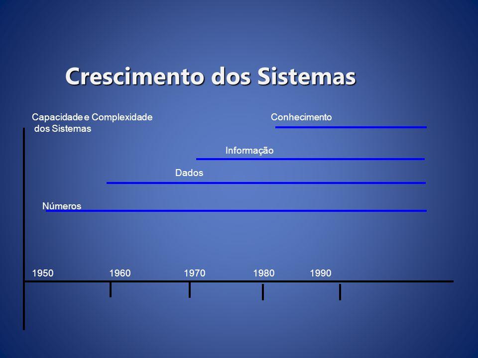 Crescimento dos Sistemas