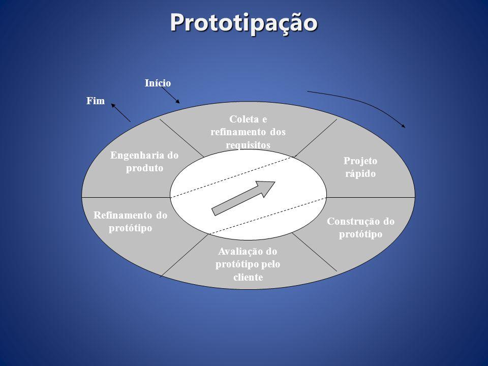 Prototipação Início Fim Coleta e refinamento dos requisitos
