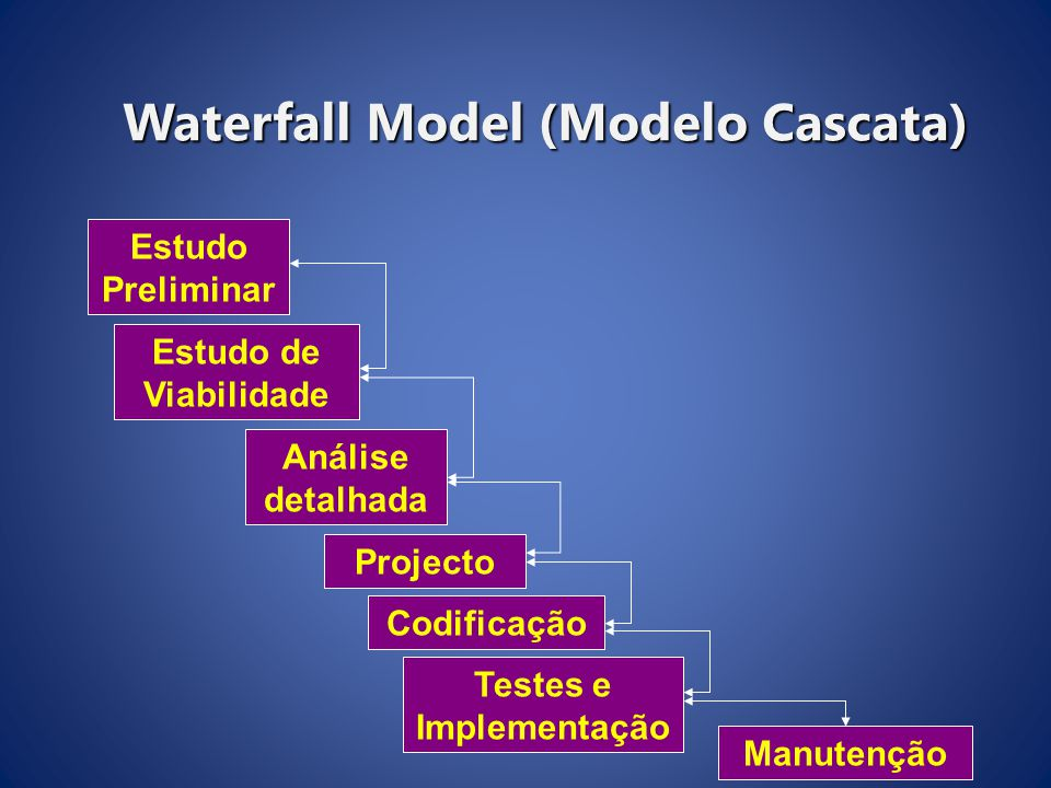 Waterfall Model (Modelo Cascata)