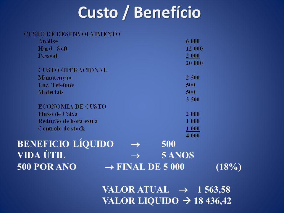 Custo / Benefício BENEFICIO LÍQUIDO  500 VIDA ÚTIL  5 ANOS