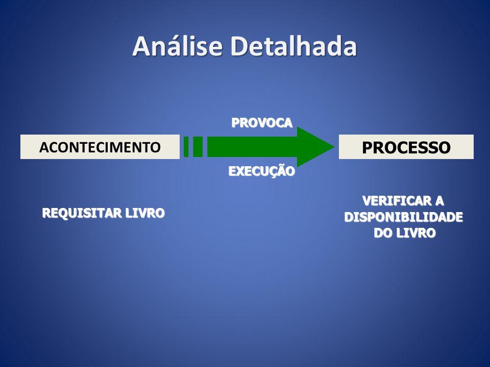 Análise Detalhada ACONTECIMENTO PROCESSO PROVOCA EXECUÇÃO VERIFICAR A