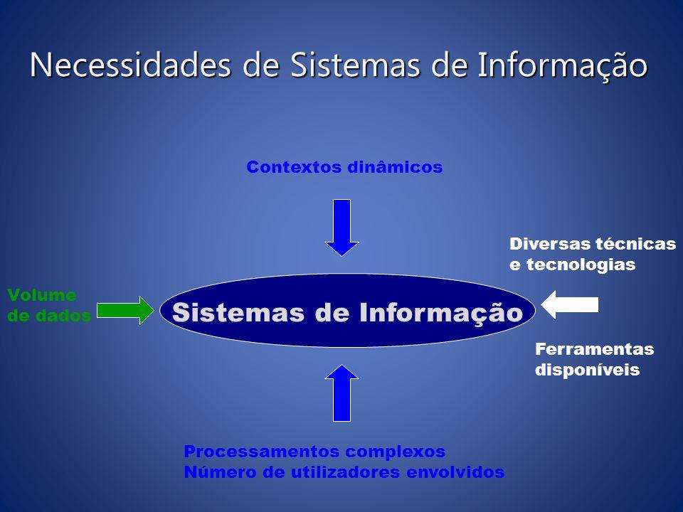 Necessidades de Sistemas de Informação