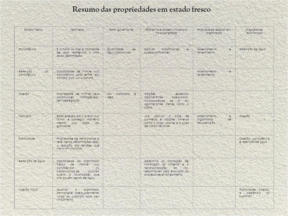 Resumo das propriedades em estado fresco